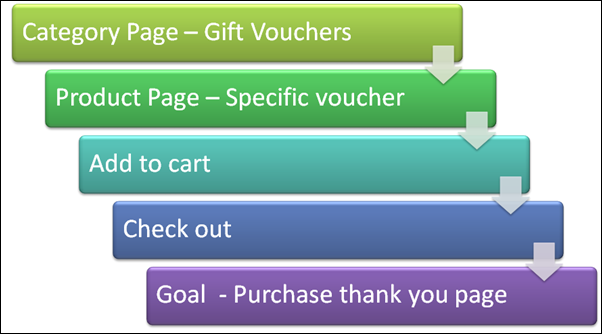 an example of a sales funnel