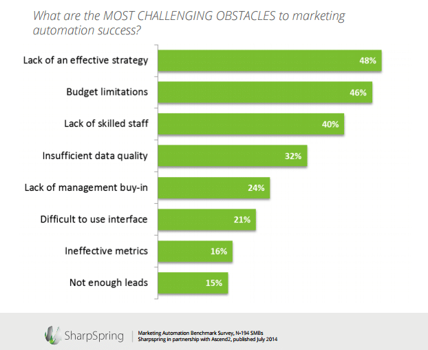 Marketing Automation Challenges Graphic